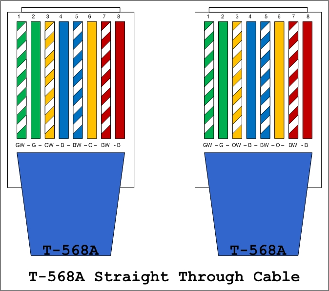 Ethernet Crossover Cable Color Code