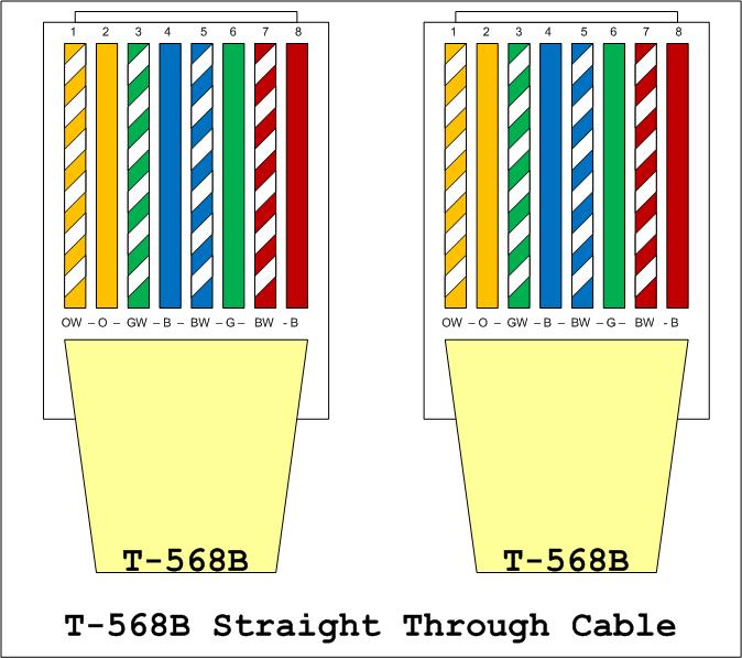 Channel Vision 4x8 Rj45 Tele  Distribution Module With Rj31x moreover Rj 45 Wiring Diagram moreover work Wiring How To additionally Cat5 B Wiring Diagram Rj45 Ether Cable Color Code further Cat5 568a Wiring Diagram. on tia 568a wiring diagram